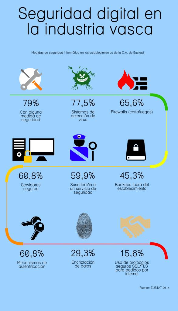 Infografia Seguridad digital en industria vasca FONDO AZUL