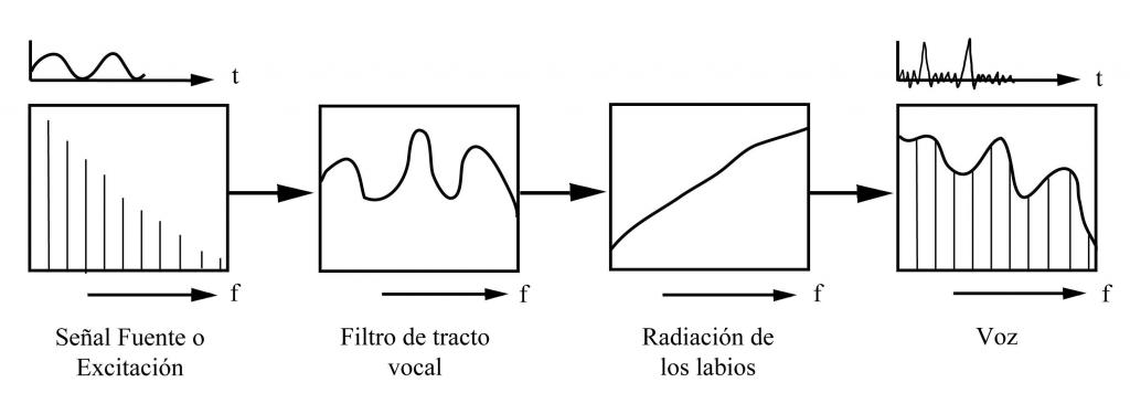 Figura 1. Linear Source Filter Model