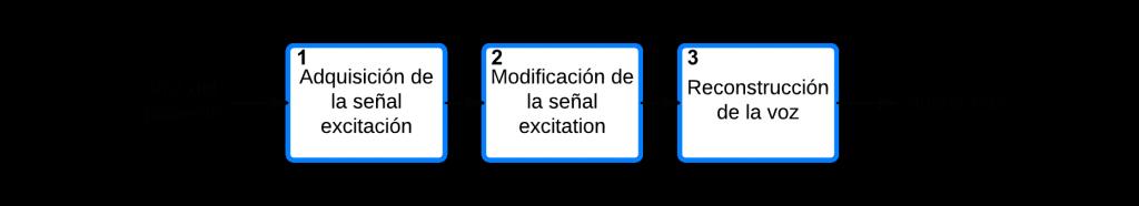 Figura 2. Esquema general del algoritmo
