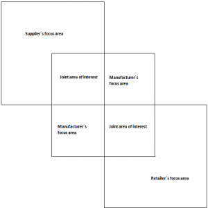 Fig 1: Supplier´s, Manufacturer´s, and Retailer´s Joint Areas of Interest
