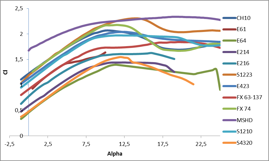 Figura 1. Comparativa de la evolución del coeficiente de sustentación en función del ángulo de ataque para una velocidad de 60 km/h