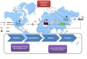 Industria 4.0 (3)