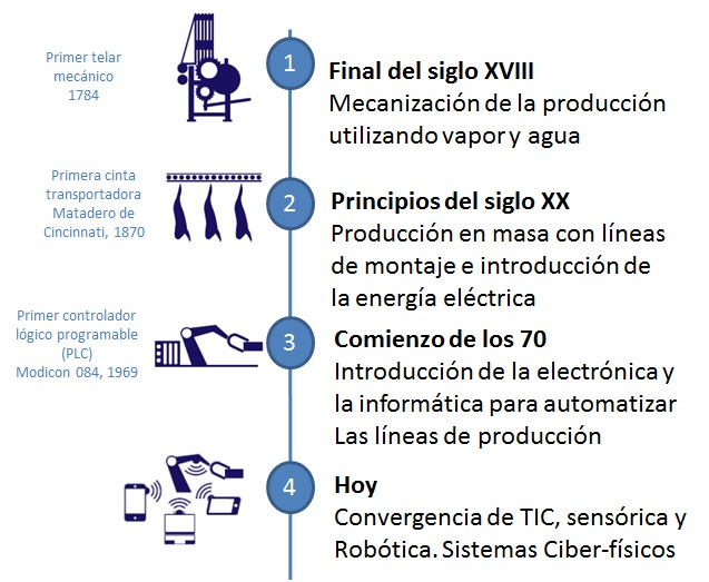 Industria 40 La Transformación Digital De La Industria